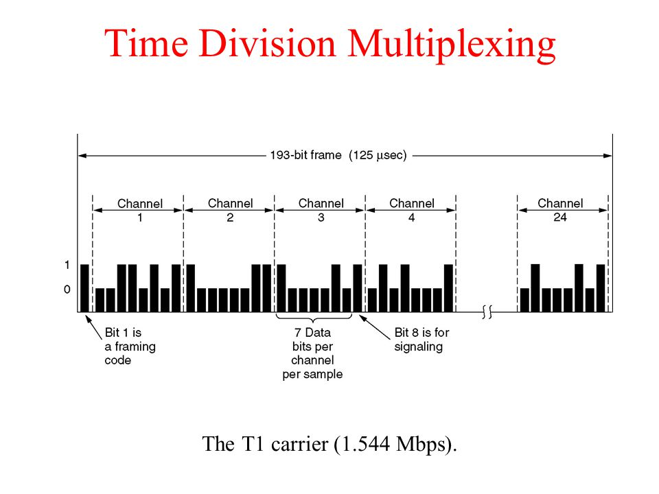Time Division Multiplexing The T1 carrier (1.544 Mbps).