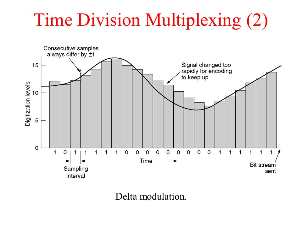 Time Division Multiplexing (2) Delta modulation.