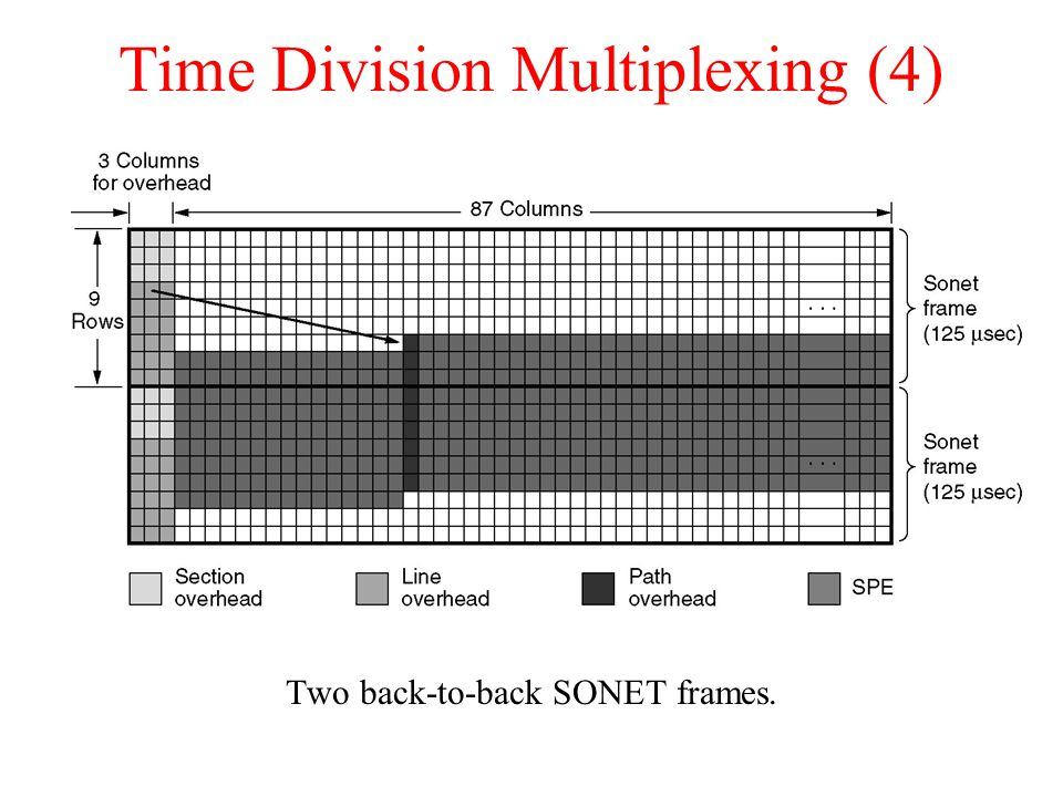 Time Division Multiplexing (4) Two back-to-back SONET frames.