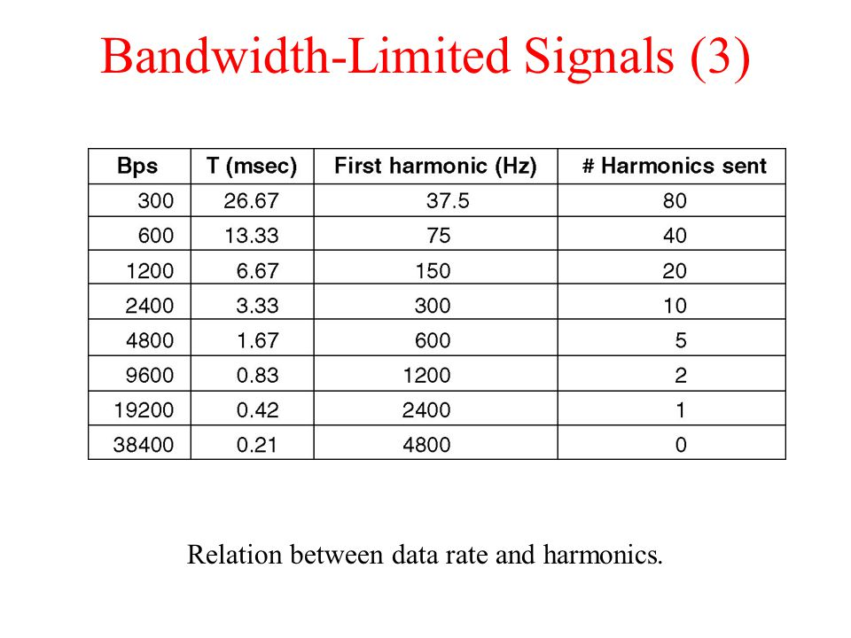 Bandwidth-Limited Signals (3) Relation between data rate and harmonics.