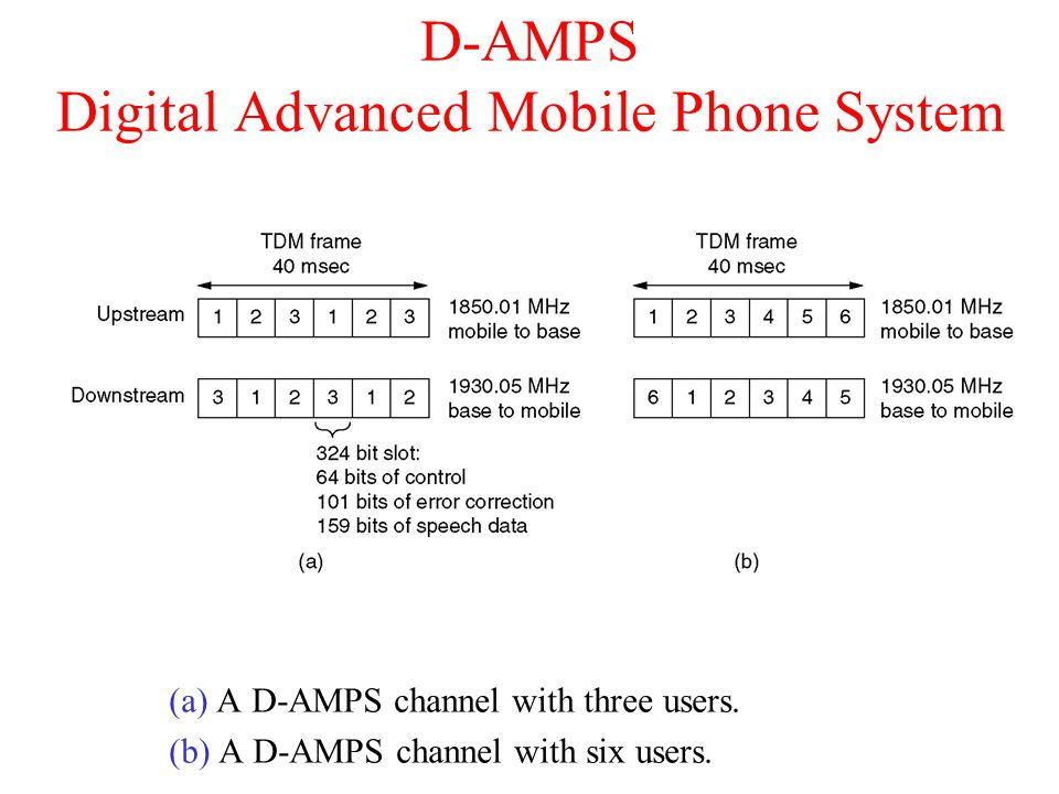 D-AMPS Digital Advanced Mobile Phone System (a) A D-AMPS channel with three users.