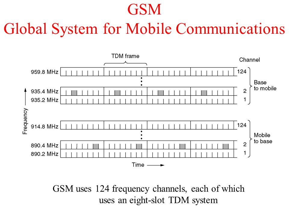 GSM Global System for Mobile Communications GSM uses 124 frequency channels, each of which uses an eight-slot TDM system