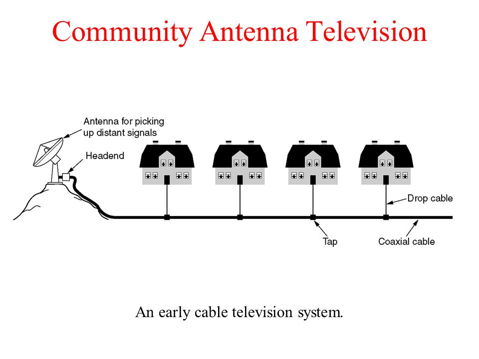 Community Antenna Television An early cable television system.
