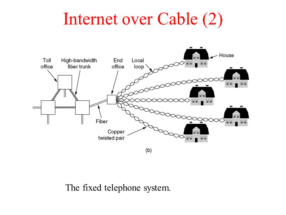 Internet over Cable (2) The fixed telephone system.