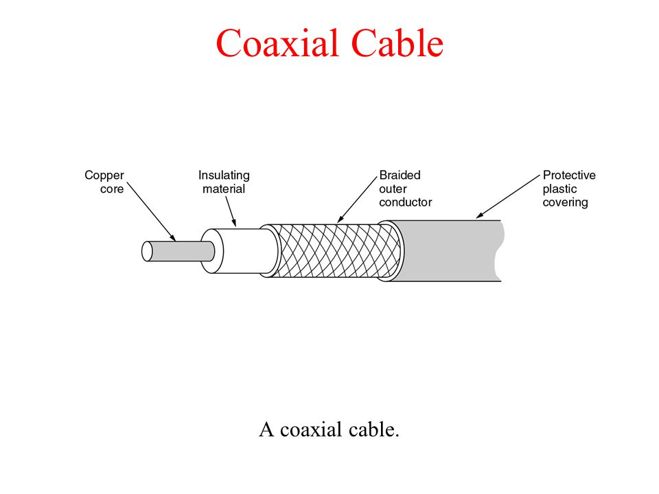 Coaxial Cable A coaxial cable.