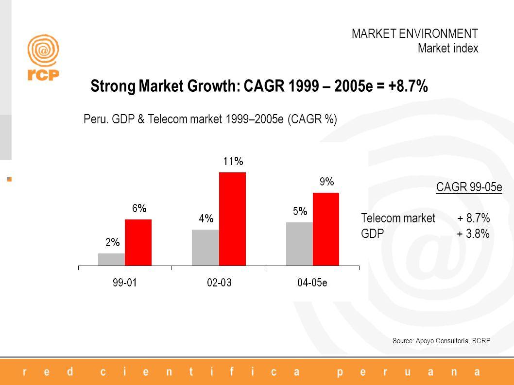 Strong Market Growth: CAGR 1999 – 2005e = +8.7% Peru.