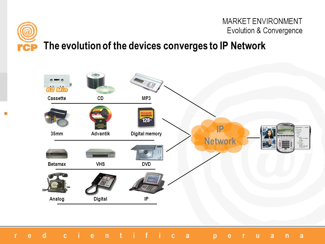 35mmAdvantikDigital memory BetamaxVHSDVD AnalogDigitalIP CassetteCDMP3 IP Network The evolution of the devices converges to IP Network MARKET ENVIRONM