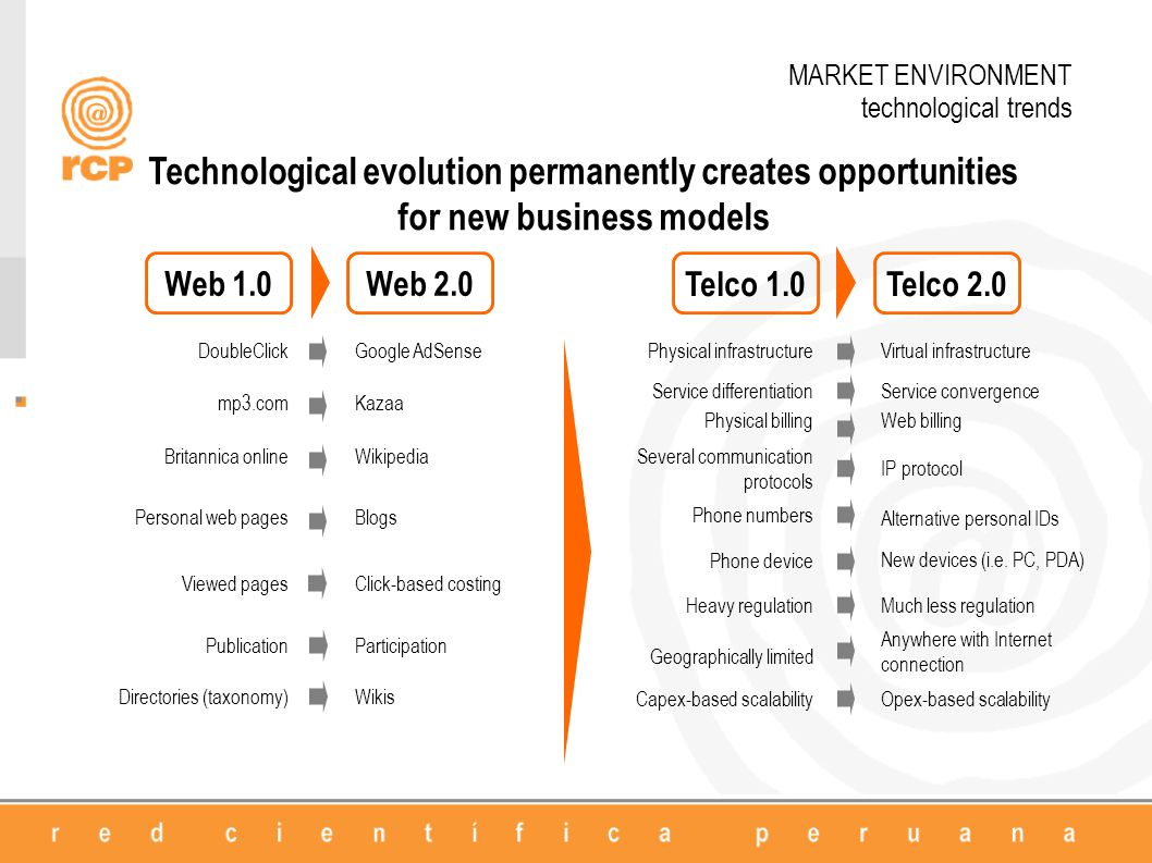 MARKET ENVIRONMENT technological trends Web 1.0 DoubleClickGoogle AdSense mp3.comKazaa Britannica onlineWikipedia Personal web pagesBlogs Viewed pages