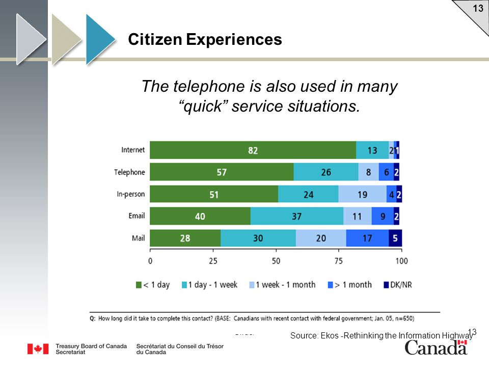 13 Slide/ The telephone is also used in many quick service situations.