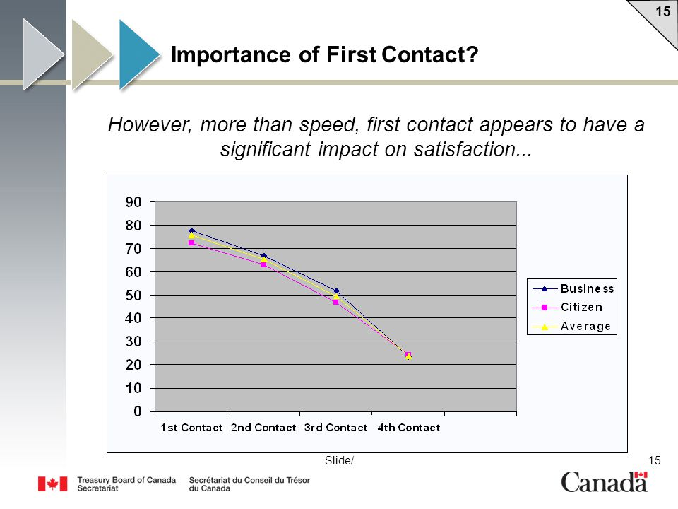 15 Slide/ Importance of First Contact? However, more than speed, first contact appears to have a significant impact on satisfaction...