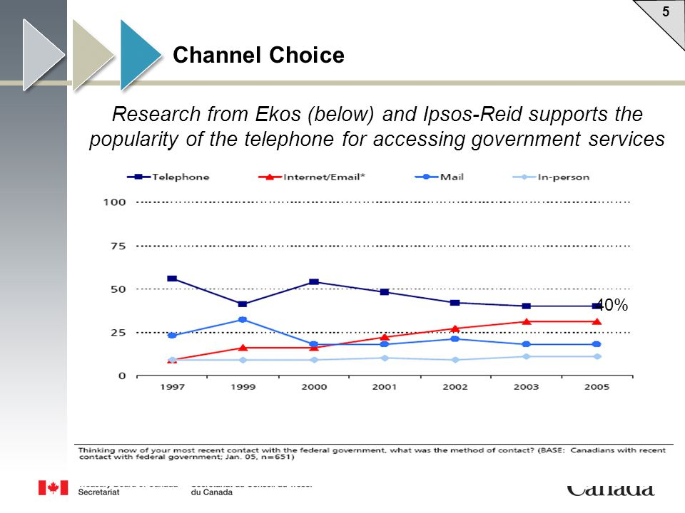 5 5 5Slide/ Channel Choice 40% Research from Ekos (below) and Ipsos-Reid supports the popularity of the telephone for accessing government services