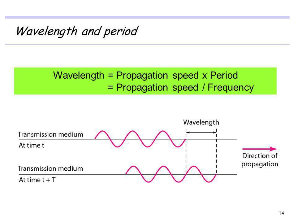 Wavelength and period 14 Wavelength = Propagation speed x Period = Propagation speed / Frequency