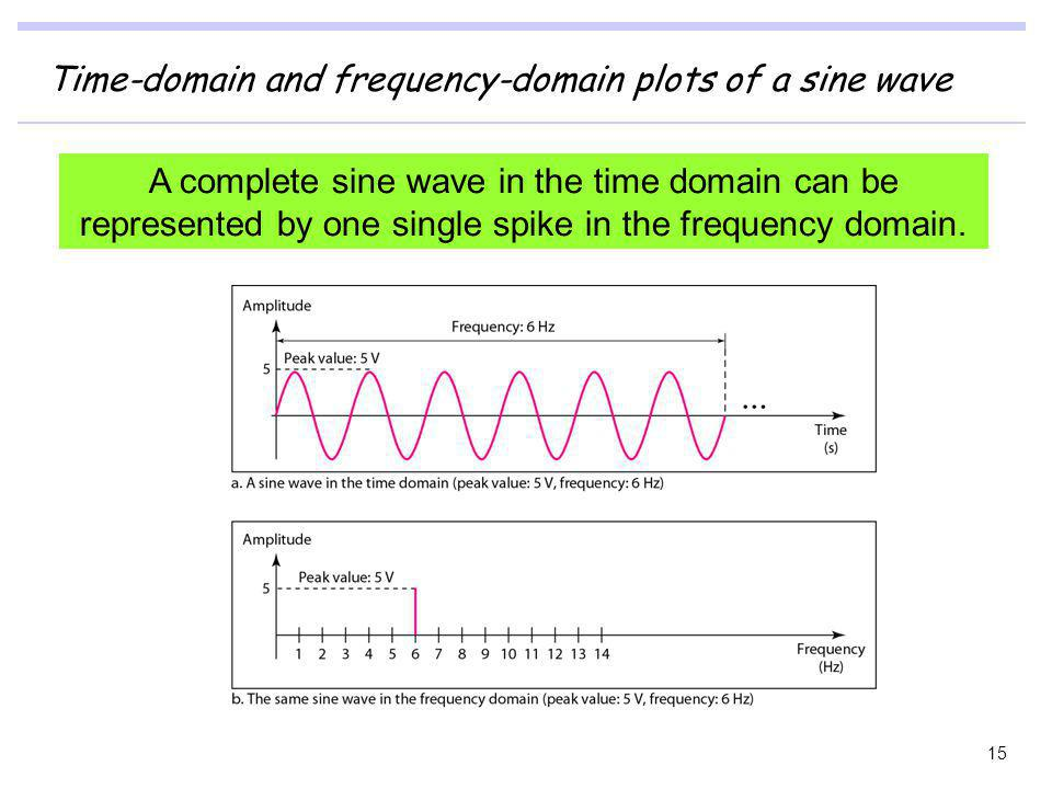 Time-domain and frequency-domain plots of a sine wave 15 A complete sine wave in the time domain can be represented by one single spike in the frequen
