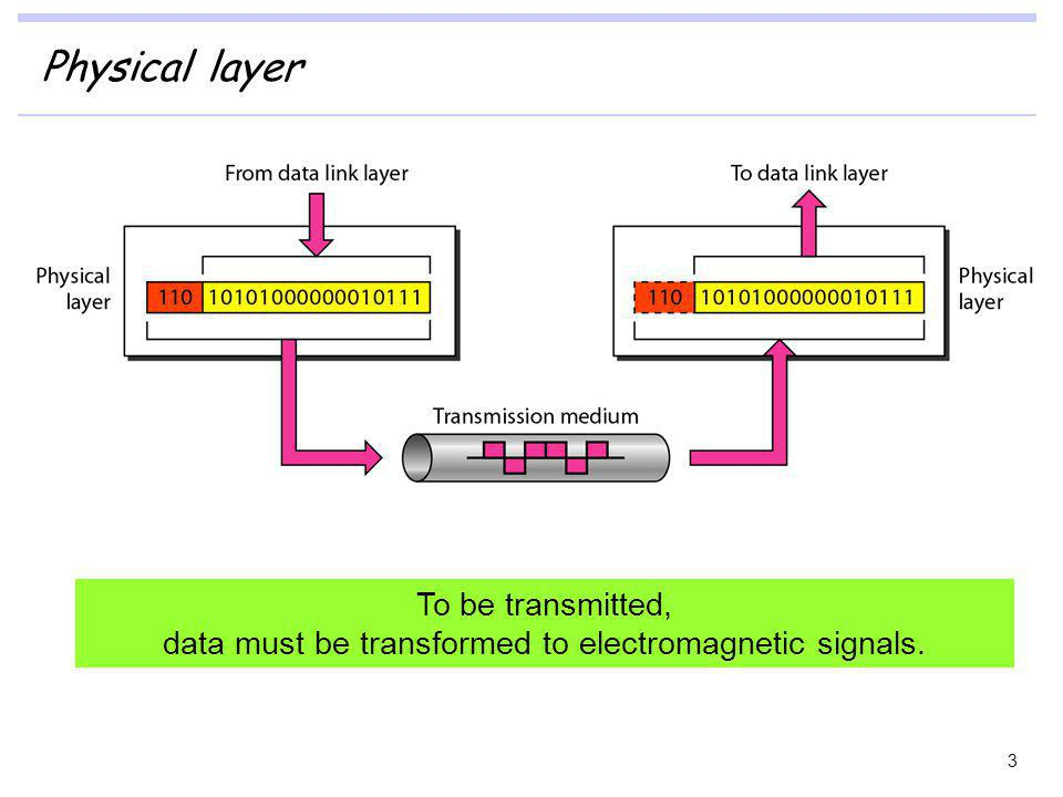 Physical layer 3 To be transmitted, data must be transformed to electromagnetic signals.