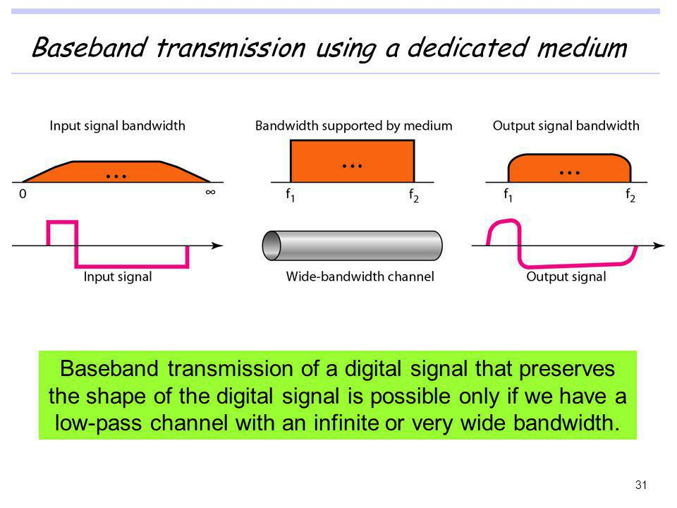 Baseband transmission using a dedicated medium Baseband transmission of a digital signal that preserves the shape of the digital signal is possible on
