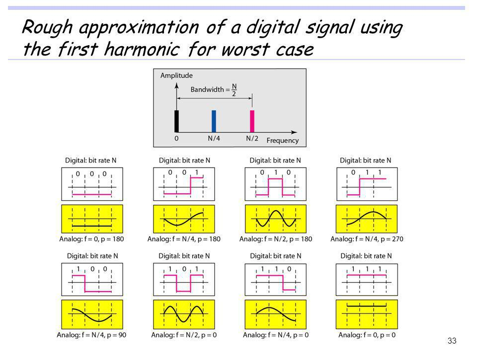 Rough approximation of a digital signal using the first harmonic for worst case 33