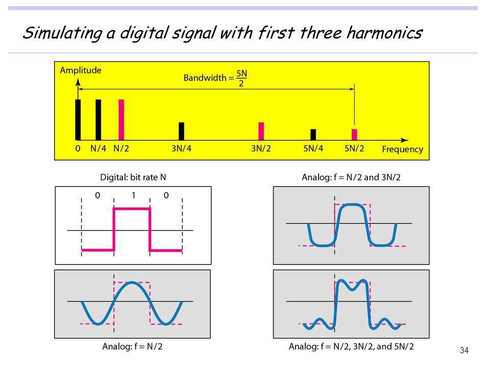 Simulating a digital signal with first three harmonics 34