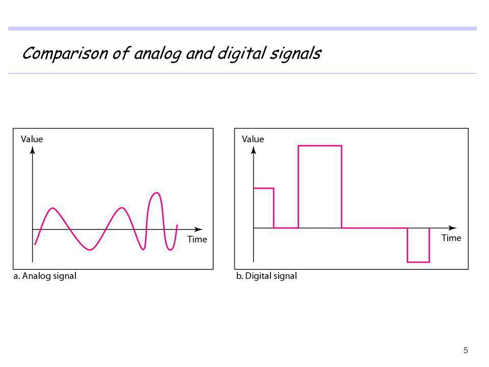 Comparison of analog and digital signals 5