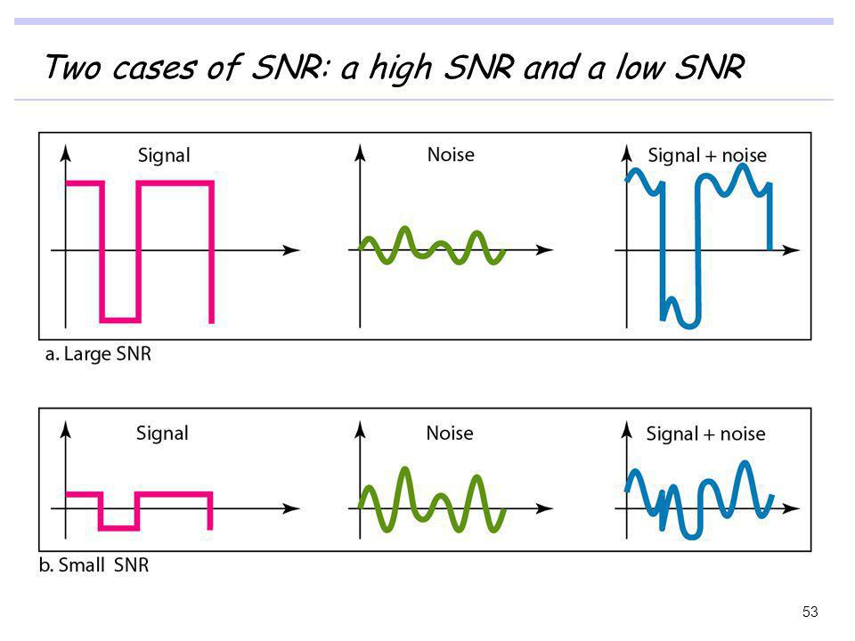 Two cases of SNR: a high SNR and a low SNR 53