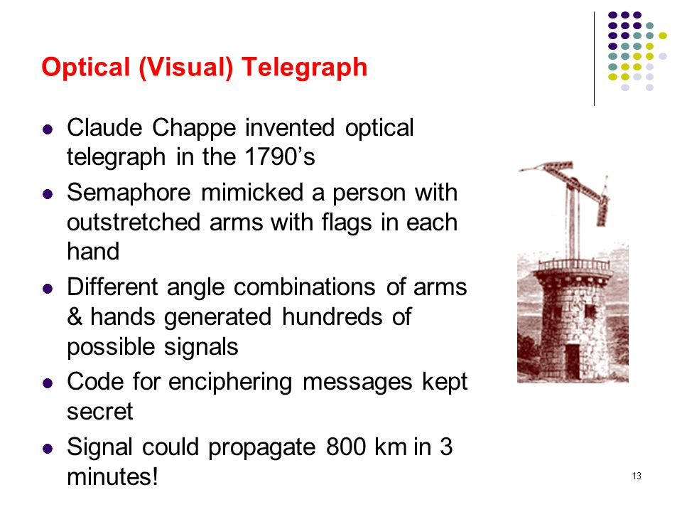 13 Optical (Visual) Telegraph Claude Chappe invented optical telegraph in the 1790s Semaphore mimicked a person with outstretched arms with flags in e