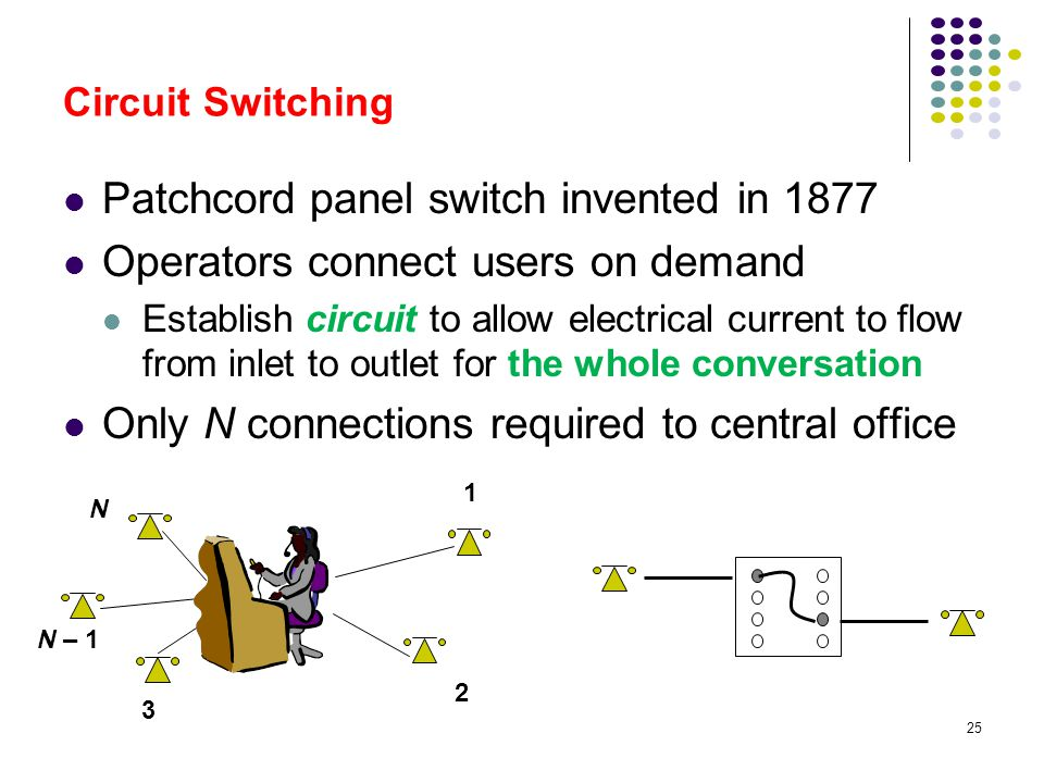 25 Circuit Switching Patchcord panel switch invented in 1877 Operators connect users on demand Establish circuit to allow electrical current to flow f