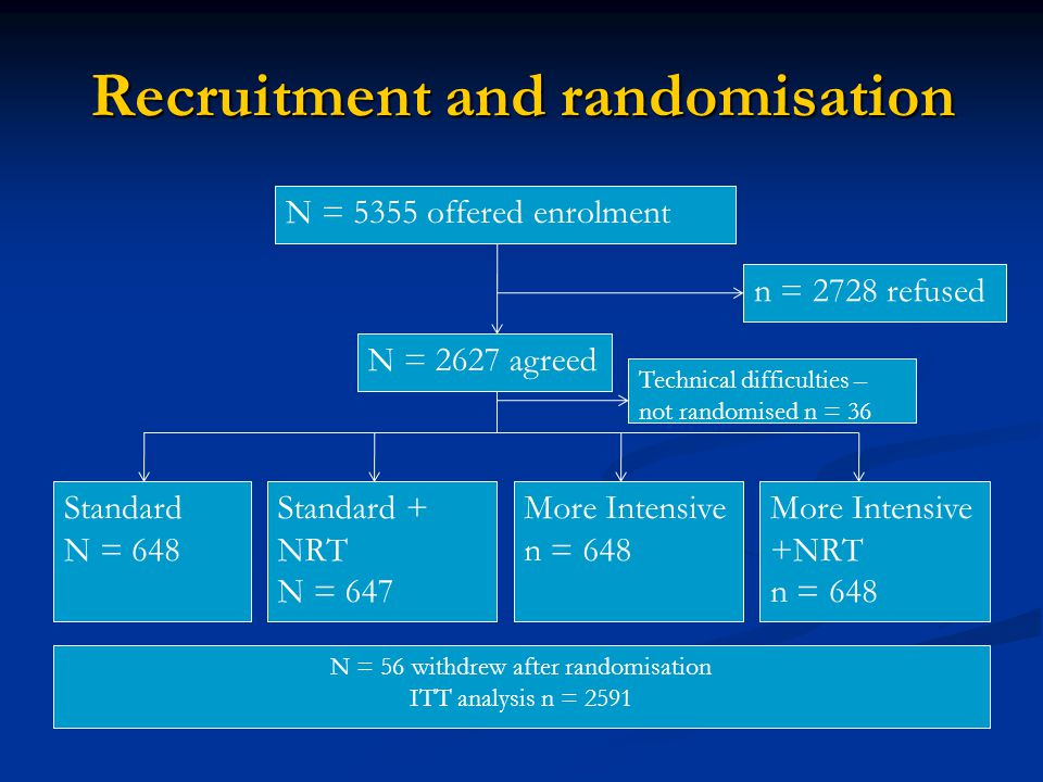 Recruitment and randomisation Standard N = 648 More Intensive n = 648 Standard + NRT N = 647 More Intensive +NRT n = 648 N = 5355 offered enrolment n = 2728 refused N = 2627 agreed N = 56 withdrew after randomisation ITT analysis n = 2591 Technical difficulties – not randomised n = 36