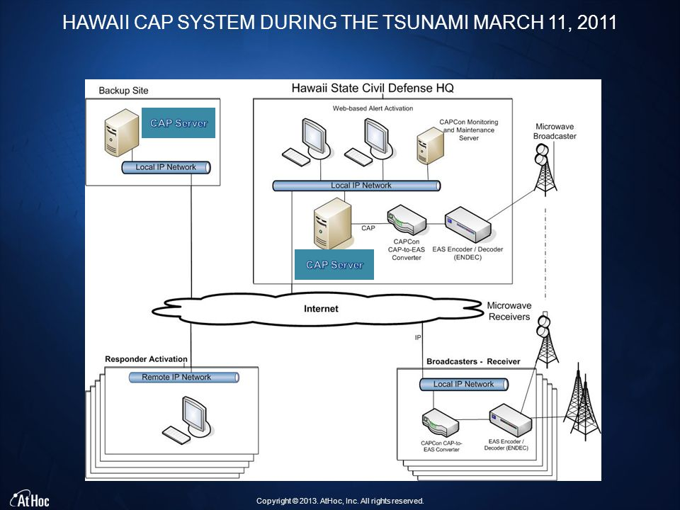 Copyright © 2013. AtHoc, Inc. All rights reserved. HAWAII CAP SYSTEM DURING THE TSUNAMI MARCH 11, 2011