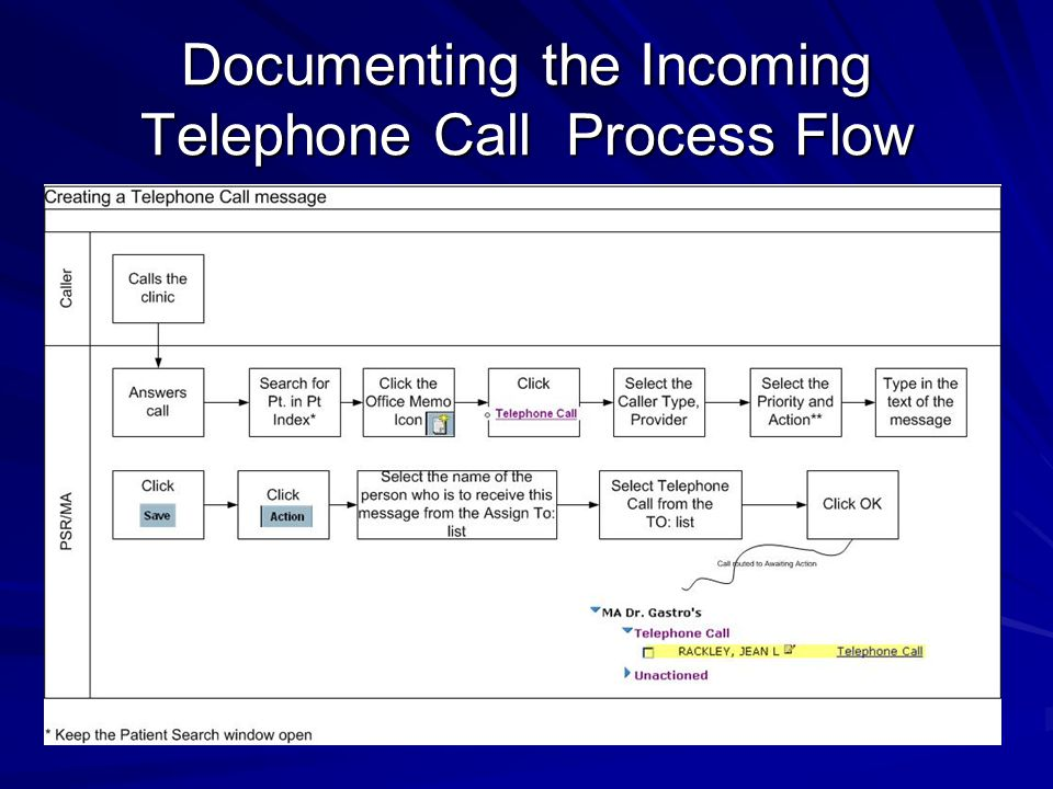 Documenting the Incoming Telephone Call Process Flow