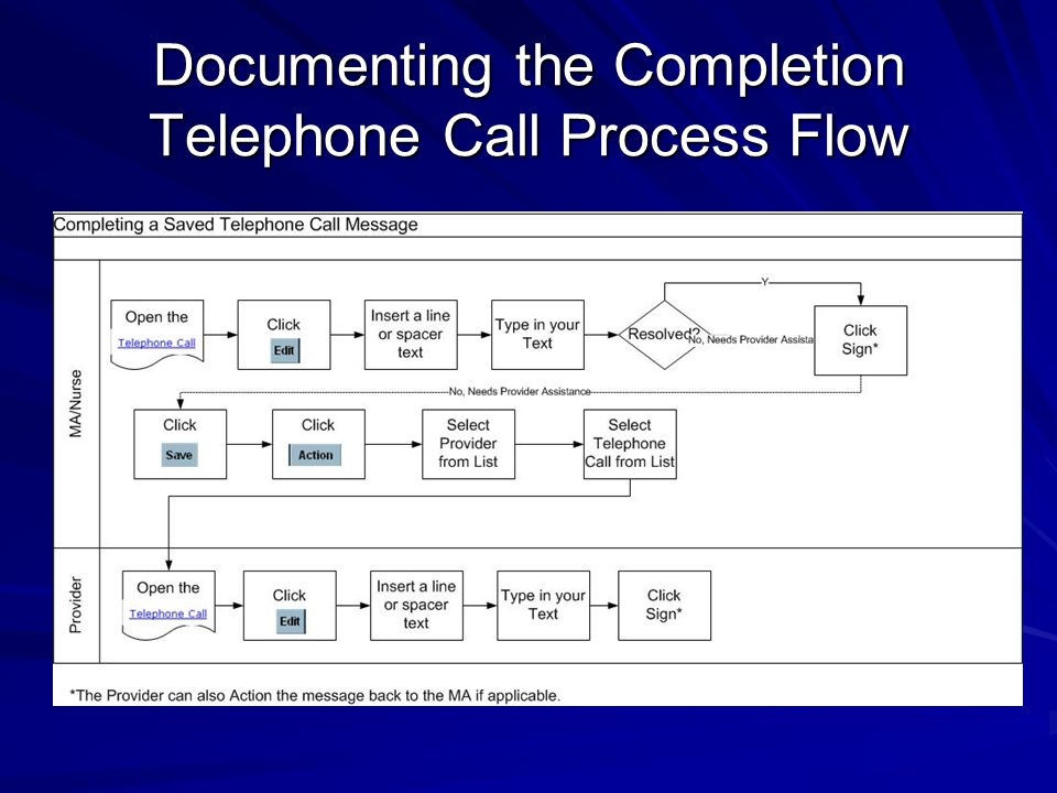 Documenting the Completion Telephone Call Process Flow