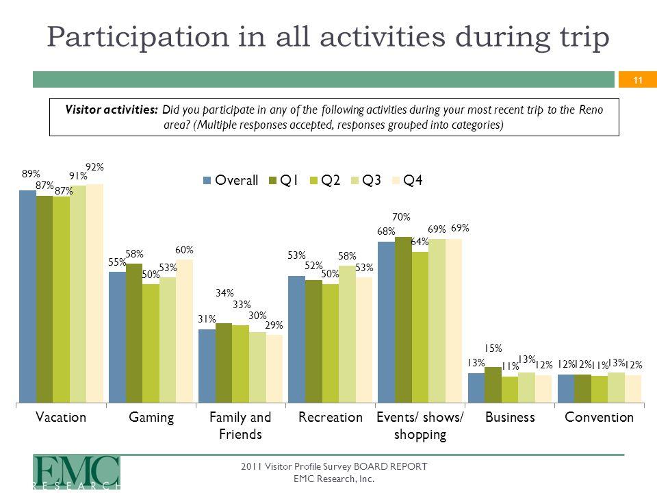 11 2011 Visitor Profile Survey BOARD REPORT EMC Research, Inc.