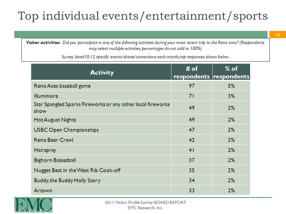 14 Activity # of respondents % of respondents Reno Aces baseball game975% Illuminaire713% Star Spangled Sparks Fireworks or any other local fireworks
