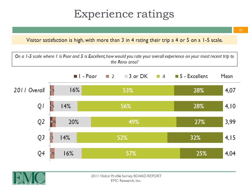 17 2011 Visitor Profile Survey BOARD REPORT EMC Research, Inc.