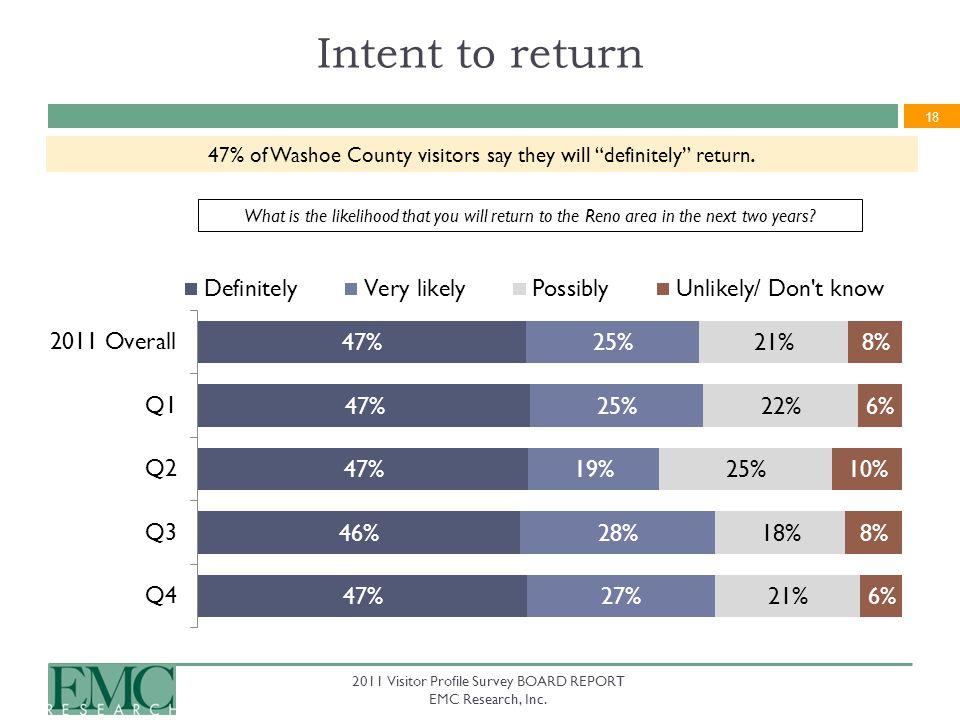 18 2011 Visitor Profile Survey BOARD REPORT EMC Research, Inc.
