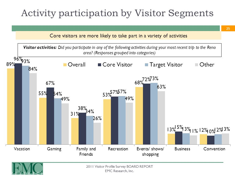 25 2011 Visitor Profile Survey BOARD REPORT EMC Research, Inc. Activity participation by Visitor Segments Visitor activities: Did you participate in a