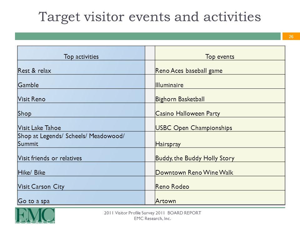 26 2011 Visitor Profile Survey 2011 BOARD REPORT EMC Research, Inc.