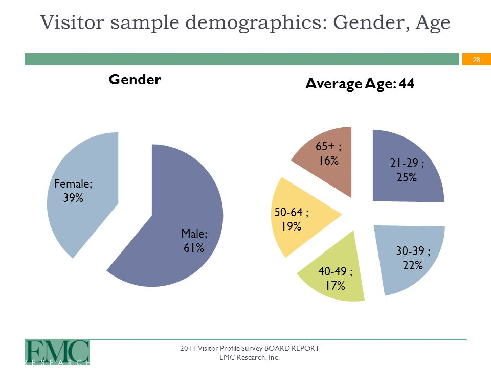 28 2011 Visitor Profile Survey BOARD REPORT EMC Research, Inc. Visitor sample demographics: Gender, Age