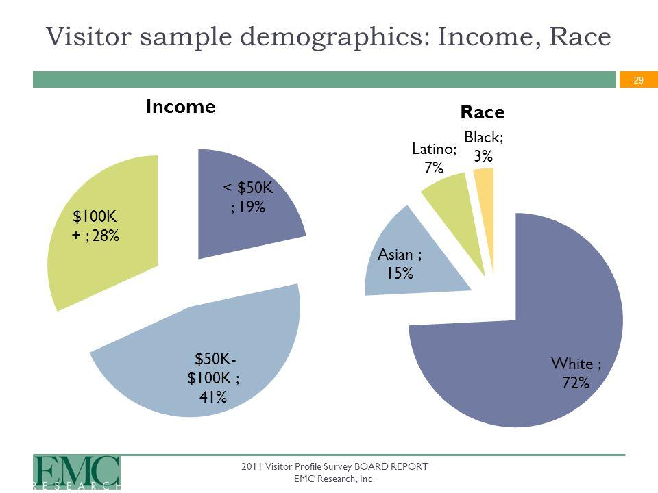 29 2011 Visitor Profile Survey BOARD REPORT EMC Research, Inc.