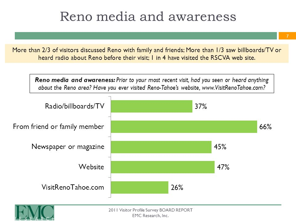 7 2011 Visitor Profile Survey BOARD REPORT EMC Research, Inc. Reno media and awareness Reno media and awareness: Prior to your most recent visit, had