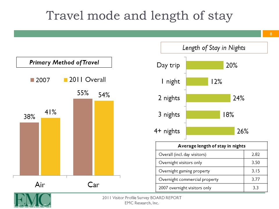 8 2011 Visitor Profile Survey BOARD REPORT EMC Research, Inc. Travel mode and length of stay Primary Method of Travel Average length of stay in nights