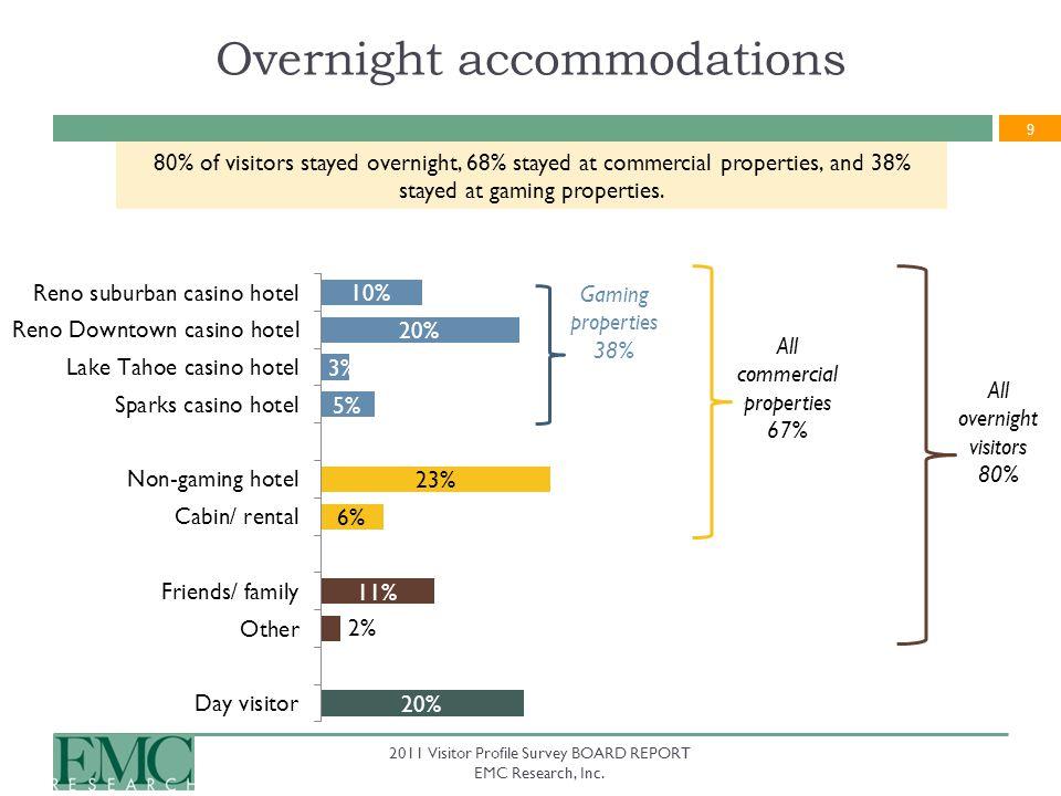 9 2011 Visitor Profile Survey BOARD REPORT EMC Research, Inc.