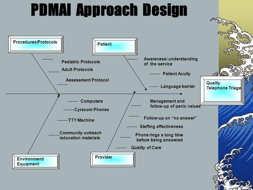 PI Methodology P - lan D - esign M – easure A - ssess I - mprove