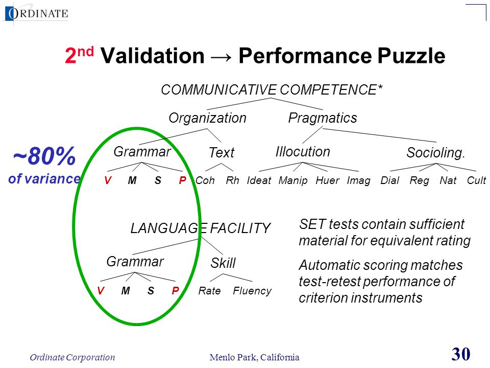 Ordinate Corporation Menlo Park, California 30 2 nd Validation Performance Puzzle LANGUAGE FACILITY Grammar Skill VMSPRateFluency ~80% of variance COM
