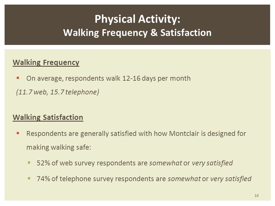 Walking Frequency On average, respondents walk 12-16 days per month (11.7 web, 15.7 telephone) Walking Satisfaction Respondents are generally satisfied with how Montclair is designed for making walking safe: 52% of web survey respondents are somewhat or very satisfied 74% of telephone survey respondents are somewhat or very satisfied Physical Activity: Walking Frequency & Satisfaction 10