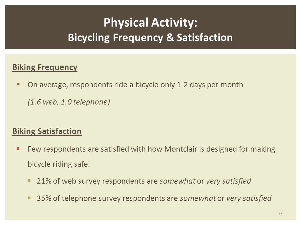 Physical Activity: Bicycling Frequency & Satisfaction Biking Frequency On average, respondents ride a bicycle only 1-2 days per month (1.6 web, 1.0 telephone) Biking Satisfaction Few respondents are satisfied with how Montclair is designed for making bicycle riding safe: 21% of web survey respondents are somewhat or very satisfied 35% of telephone survey respondents are somewhat or very satisfied 11