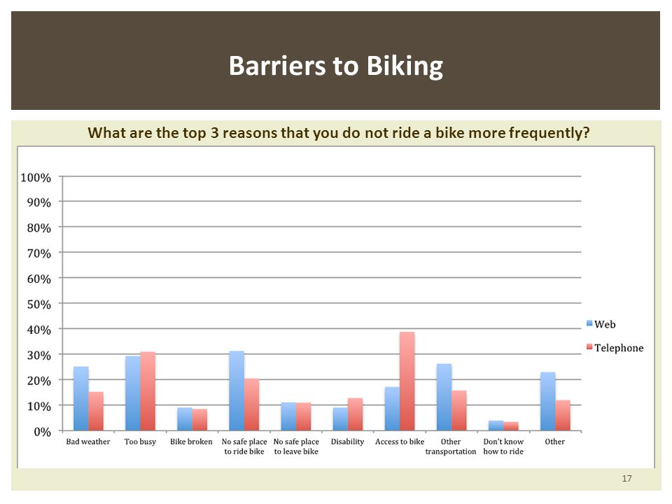 Barriers to Biking What are the top 3 reasons that you do not ride a bike more frequently 17