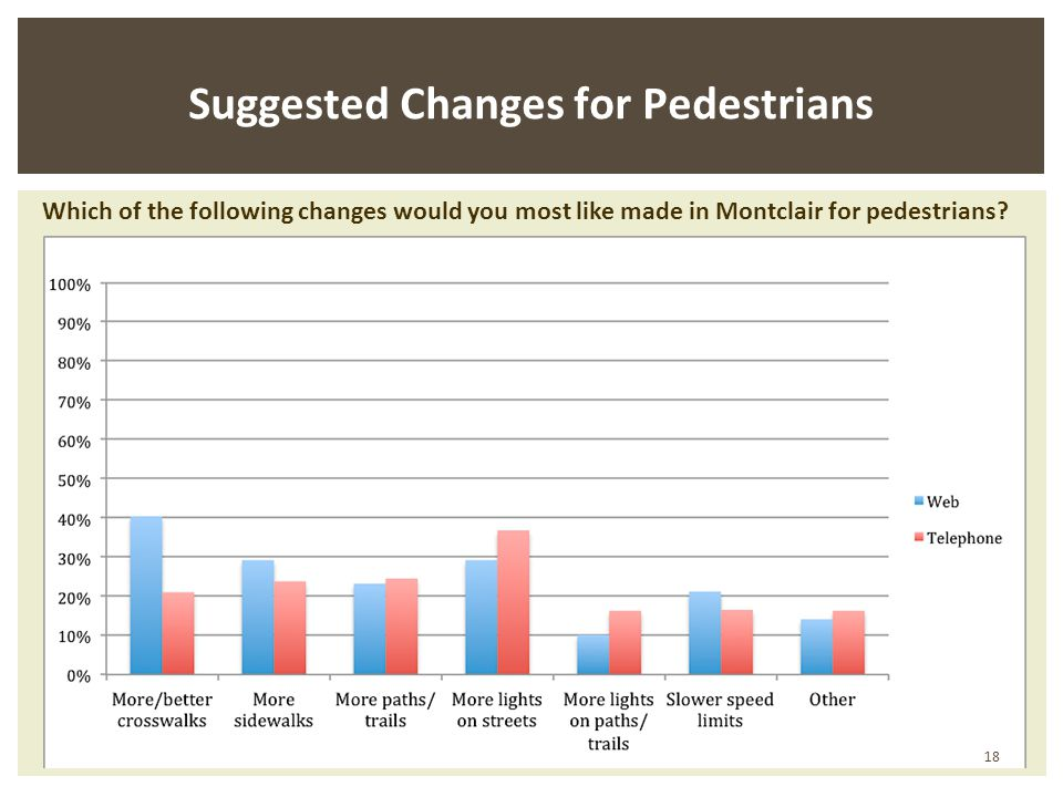 Suggested Changes for Pedestrians Which of the following changes would you most like made in Montclair for pedestrians.