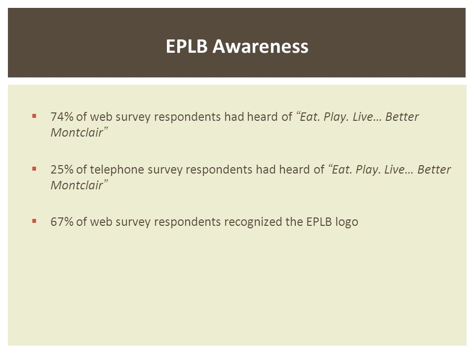20 EPLB Awareness 74% of web survey respondents had heard of Eat.