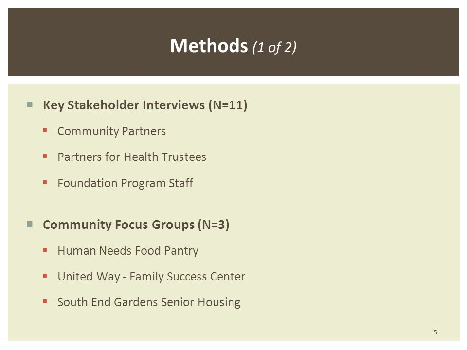 Key Stakeholder Interviews (N=11) Community Partners Partners for Health Trustees Foundation Program Staff Community Focus Groups (N=3) Human Needs Food Pantry United Way - Family Success Center South End Gardens Senior Housing Methods (1 of 2) 5