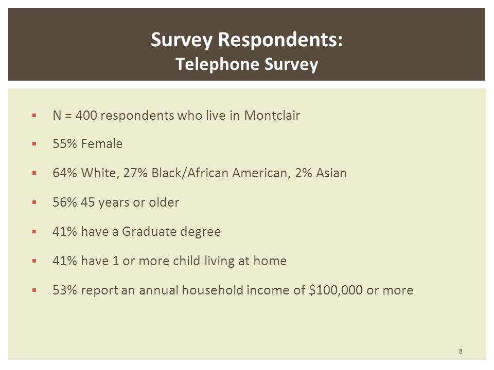 Survey Respondents: Telephone Survey N = 400 respondents who live in Montclair 55% Female 64% White, 27% Black/African American, 2% Asian 56% 45 years or older 41% have a Graduate degree 41% have 1 or more child living at home 53% report an annual household income of $100,000 or more 8