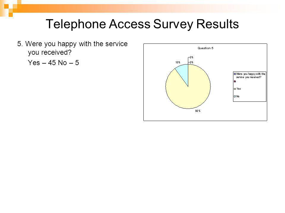 Telephone Access Survey Results 5. Were you happy with the service you received? Yes – 45 No – 5